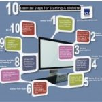 10 Essential Steps For Starting A Website